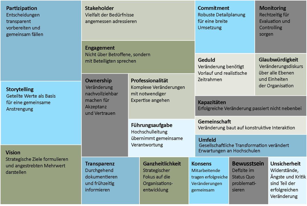 Erfolgsfaktoren Change Management